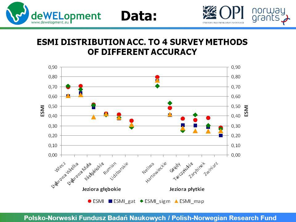Polsko-Norweski Fundusz Badań Naukowych / Polish-Norwegian Research Fund Data: ESMI DISTRIBUTION ACC.