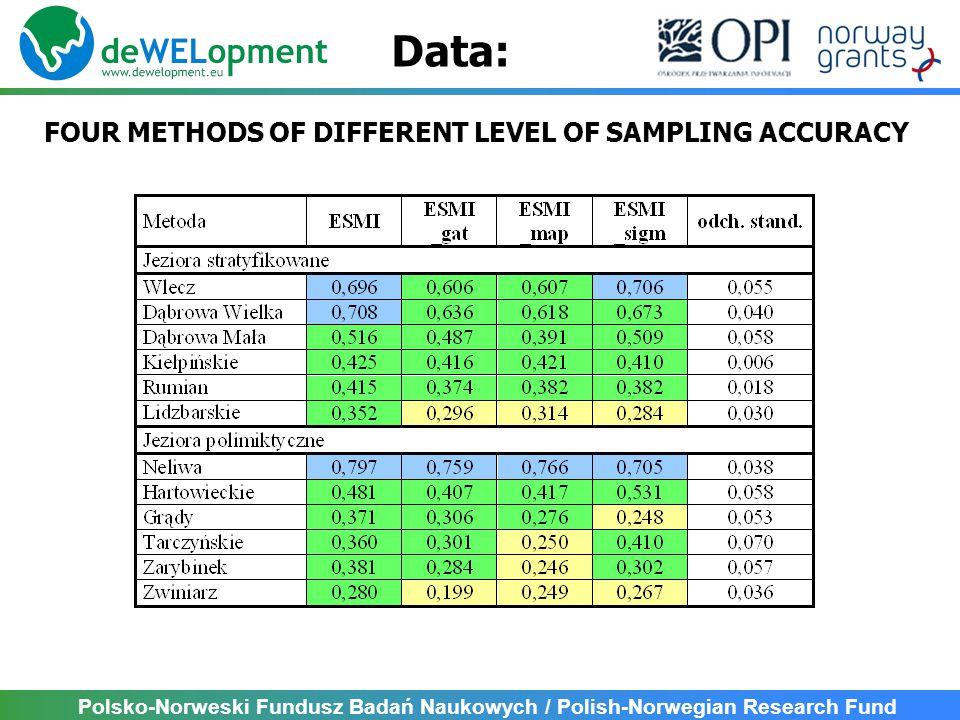 Polsko-Norweski Fundusz Badań Naukowych / Polish-Norwegian Research Fund FOUR METHODS OF DIFFERENT LEVEL OF SAMPLING ACCURACY Data: