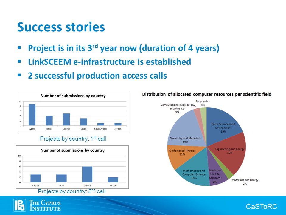 CaSToRC Success stories  Project is in its 3 rd year now (duration of 4 years)  LinkSCEEM e-infrastructure is established  2 successful production access calls Projects by country: 1 st call Projects by country: 2 nd call