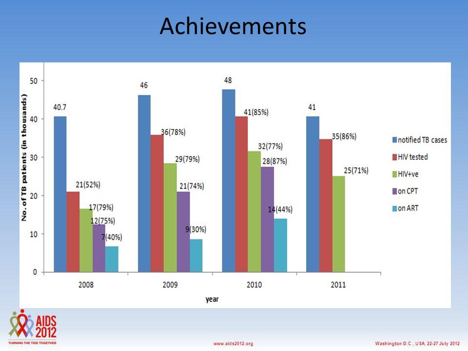 Washington D.C., USA, 22-27 July 2012www.aids2012.org Achievements