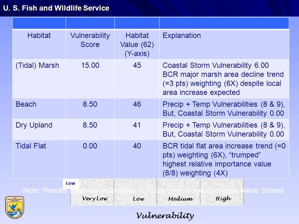 U. S. Fish and Wildlife Service HabitatVulnerability Score Habitat Value (62) (Y-axis) Explanation (Tidal) Marsh15.0045Coastal Storm Vulnerability 6.0