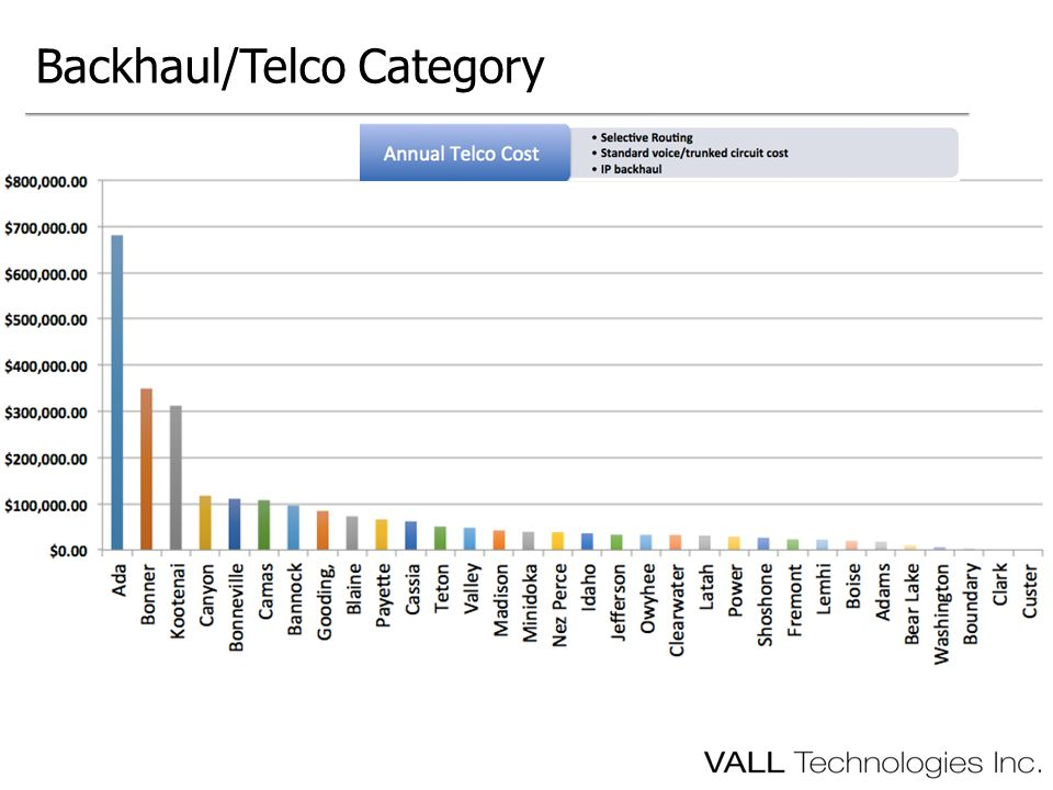 Backhaul/Telco Category