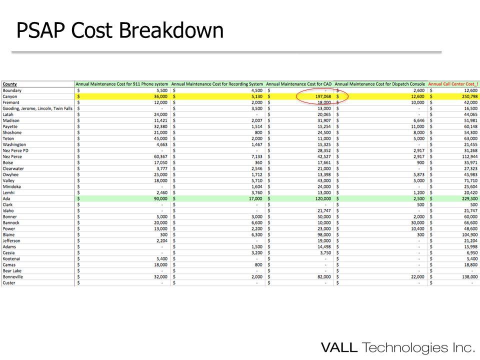 PSAP Cost Breakdown