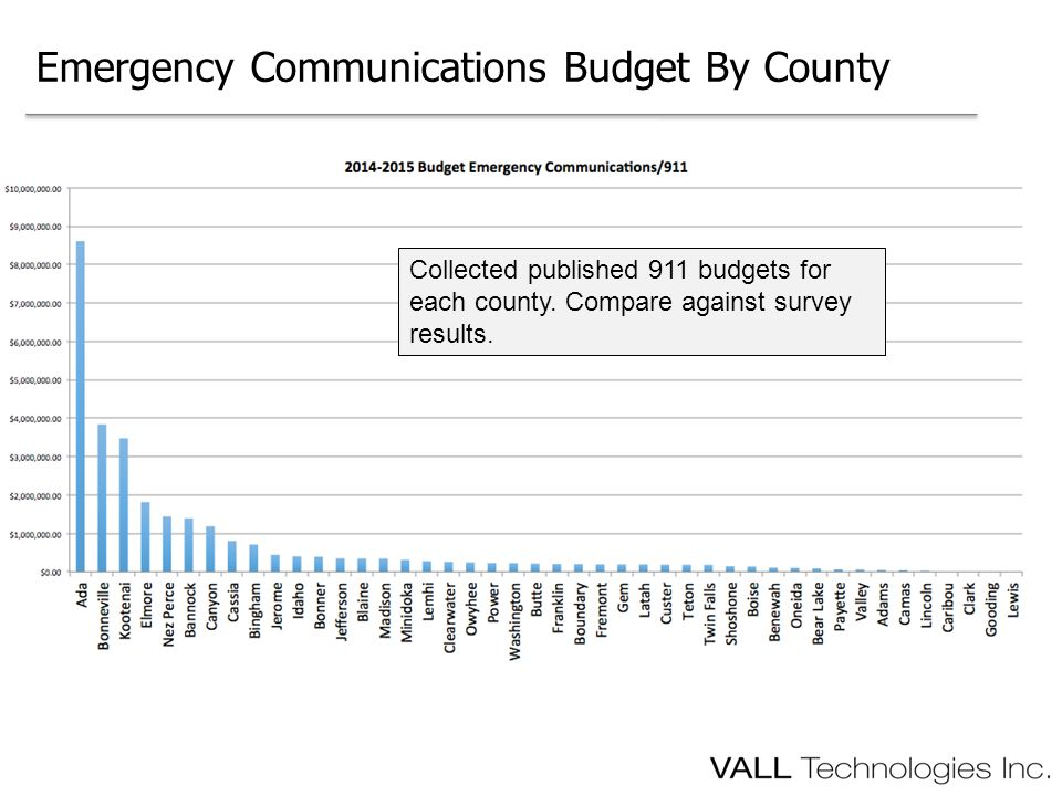 Emergency Communications Budget By County Collected published 911 budgets for each county.