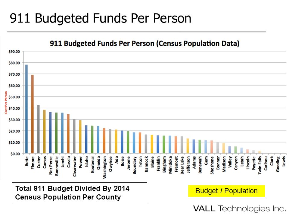 911 Budgeted Funds Per Person Total 911 Budget Divided By 2014 Census Population Per County Budget / Population