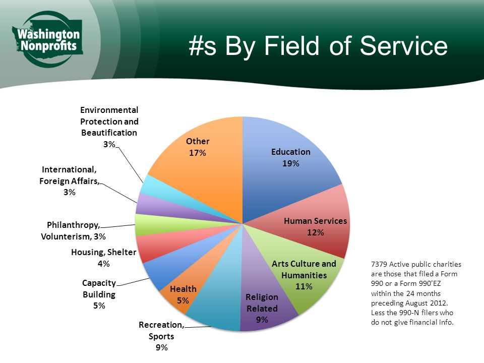 #s By Field of Service 7379 Active public charities are those that filed a Form 990 or a Form 990'EZ within the 24 months preceding August 2012.