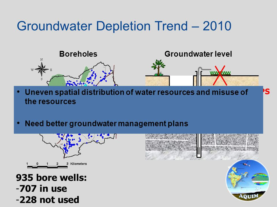 Boreholes Groundwater level Groundwater Depletion Trend – 2010 935 bore wells: -707 in use -228 not used NO WATER - NO CROPS Uneven spatial distributi