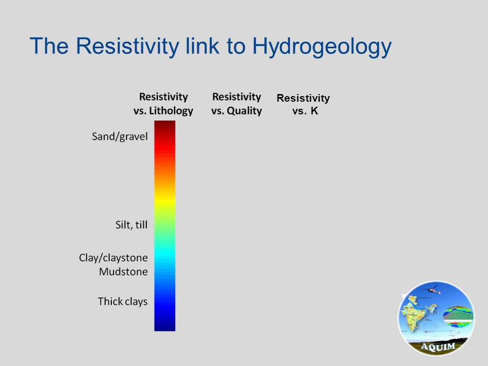 The Resistivity link to Hydrogeology High Low Very low Resistivity vs. K