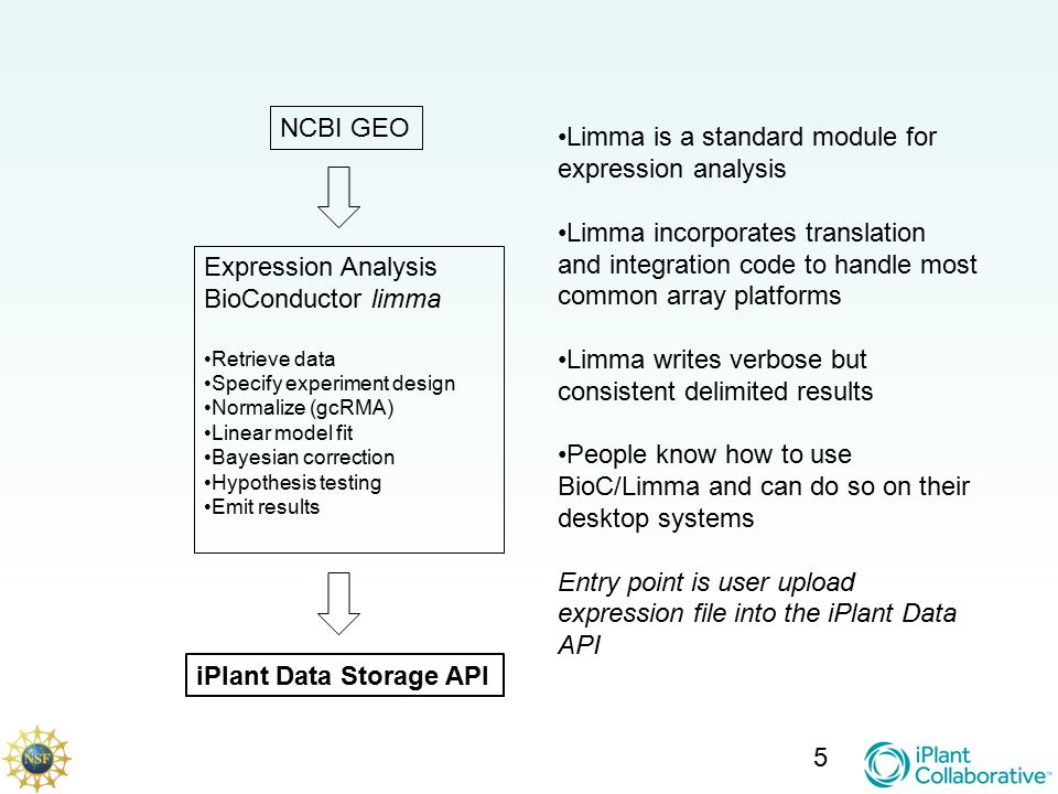 5 Expression Analysis BioConductor limma Retrieve data Specify experiment design Normalize (gcRMA) Linear model fit Bayesian correction Hypothesis testing Emit results NCBI GEO iPlant Data Storage API Limma is a standard module for expression analysis Limma incorporates translation and integration code to handle most common array platforms Limma writes verbose but consistent delimited results People know how to use BioC/Limma and can do so on their desktop systems Entry point is user upload expression file into the iPlant Data API