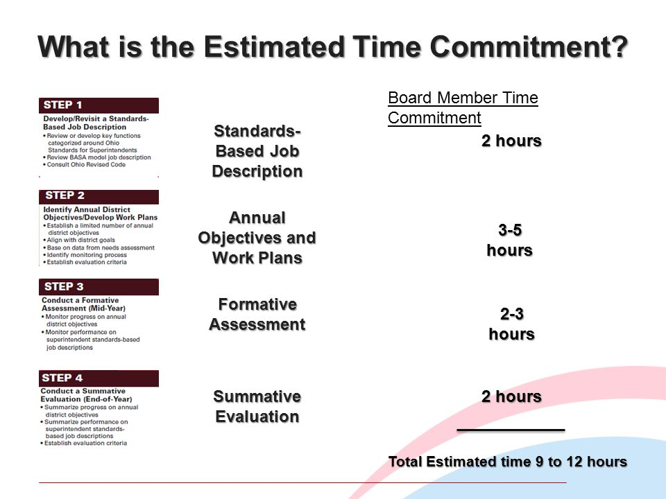 What is the Estimated Time Commitment.