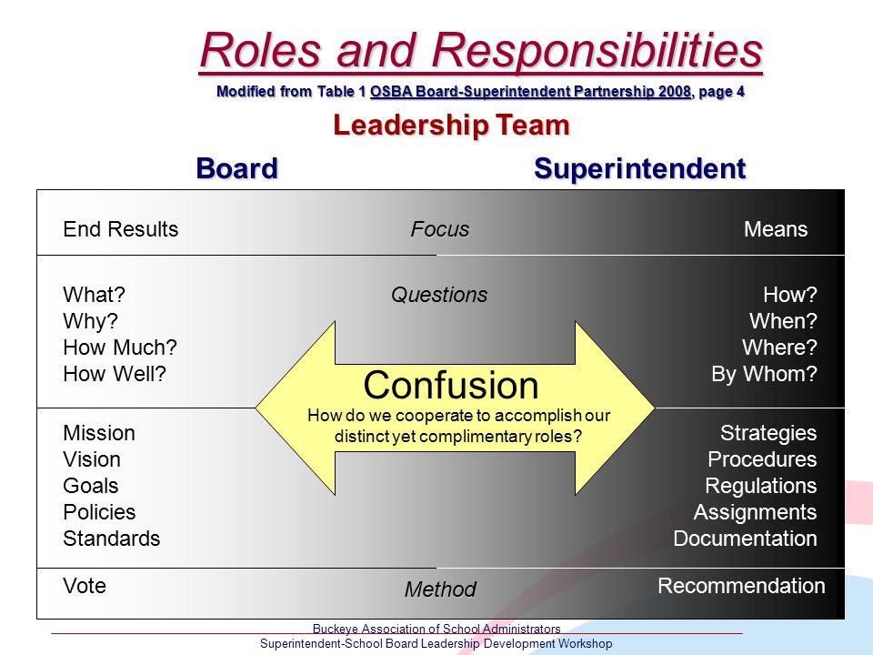 Buckeye Association of School Administrators Superintendent-School Board Leadership Development Workshop Roles and Responsibilities BoardSuperintenden