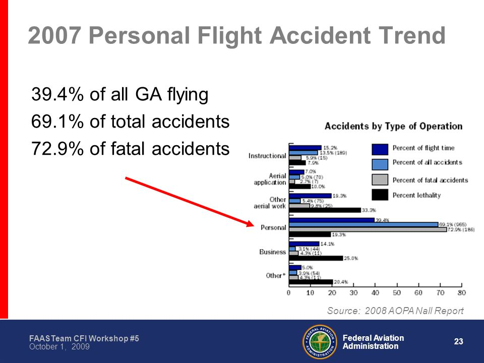 23 Federal Aviation Administration FAASTeam CFI Workshop #5 October 1, 2009 2007 Personal Flight Accident Trend 39.4% of all GA flying 69.1% of total accidents 72.9% of fatal accidents Source: 2008 AOPA Nall Report