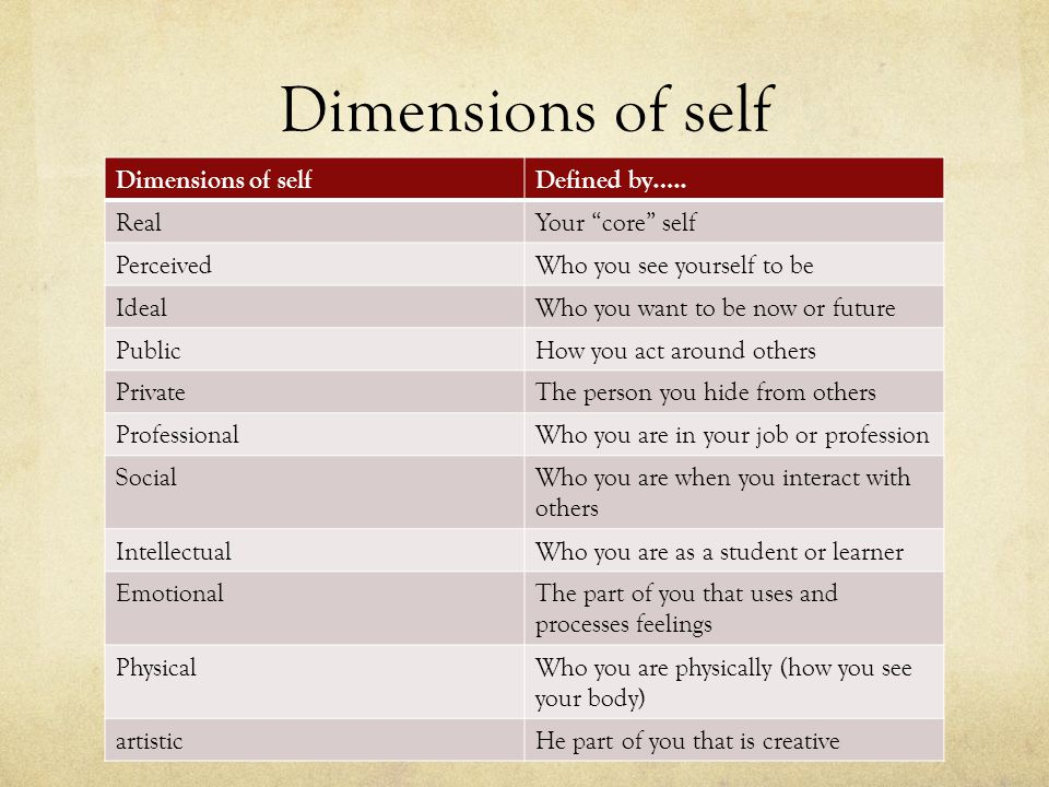 Dimensions of self Defined by…..