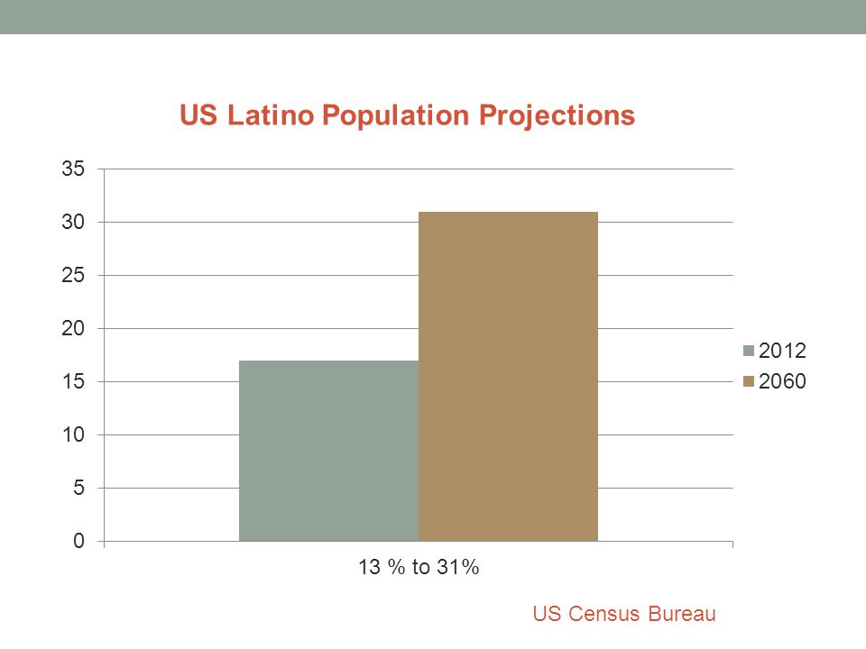 US Latino Population Projections US Census Bureau