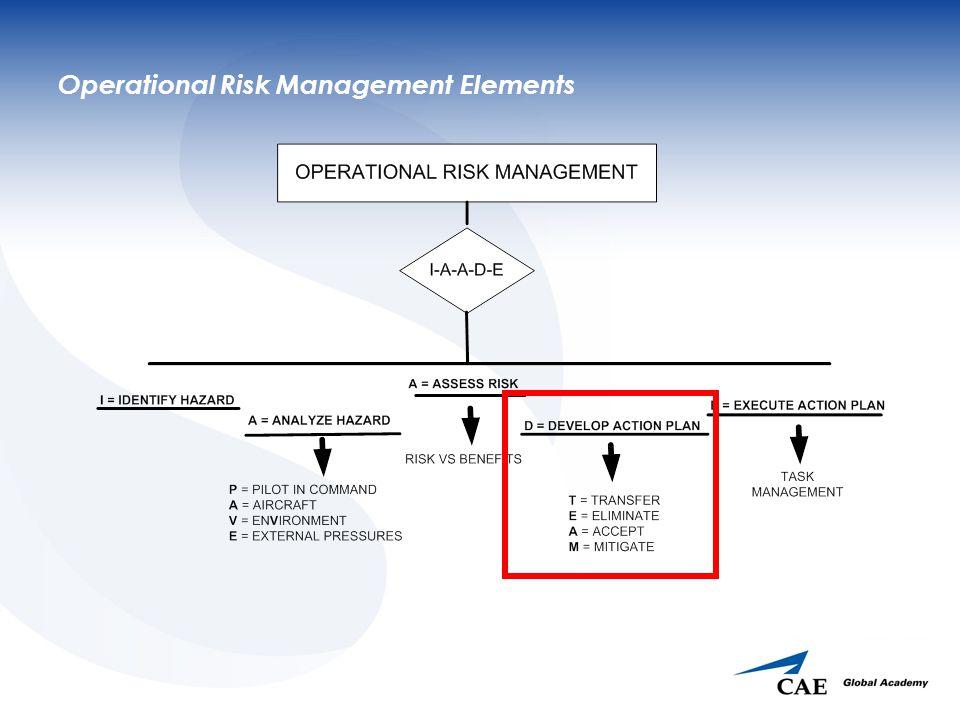 Operational Risk Management Elements