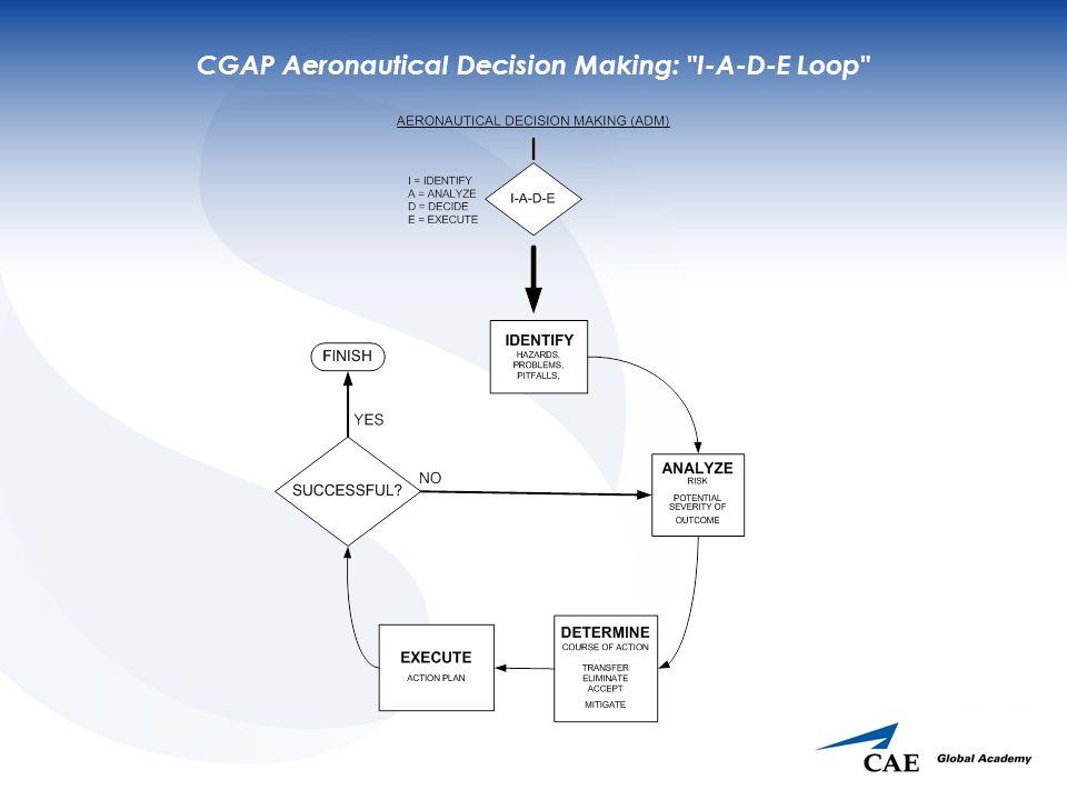 CGAP Aeronautical Decision Making: I-A-D-E Loop