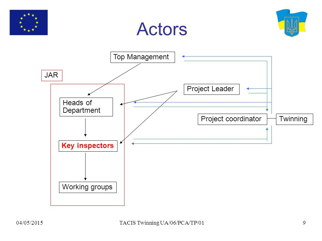 04/05/2015 TACIS Twinning UA/06/PCA/TP/019 Actors Working groups Key inspectors Heads of Department Project Leader Project coordinatorTwinning Top Management JAR