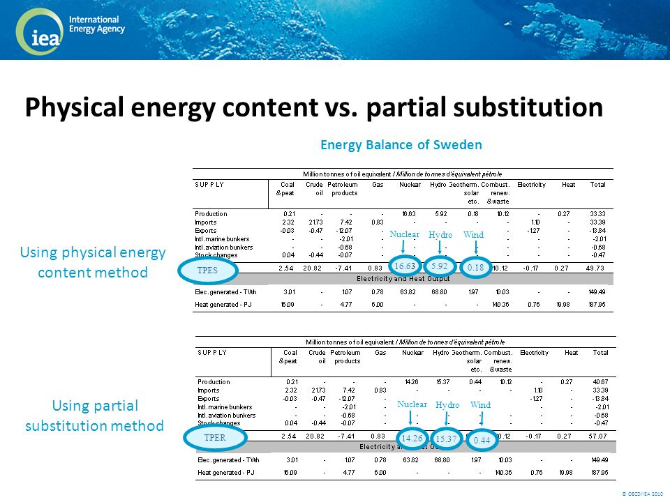 © OECD/IEA 2010 Physical energy content vs.