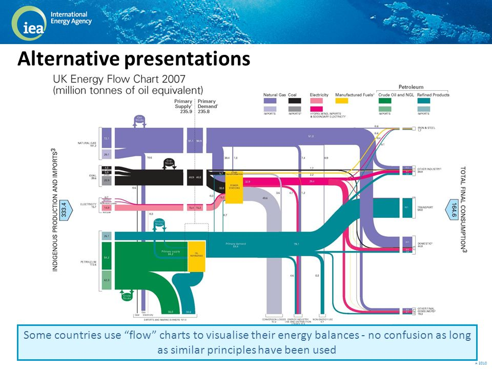 © OECD/IEA 2010 Some countries use flow charts to visualise their energy balances - no confusion as long as similar principles have been used Alternative presentations
