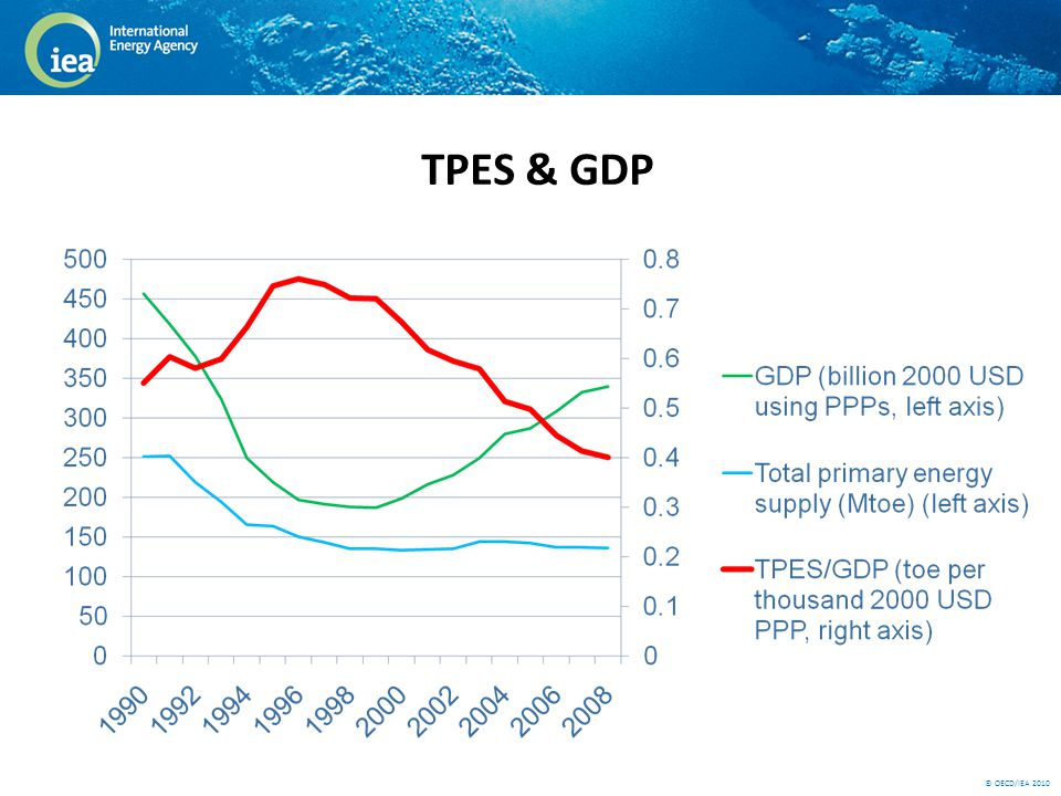 © OECD/IEA 2010 TPES & GDP