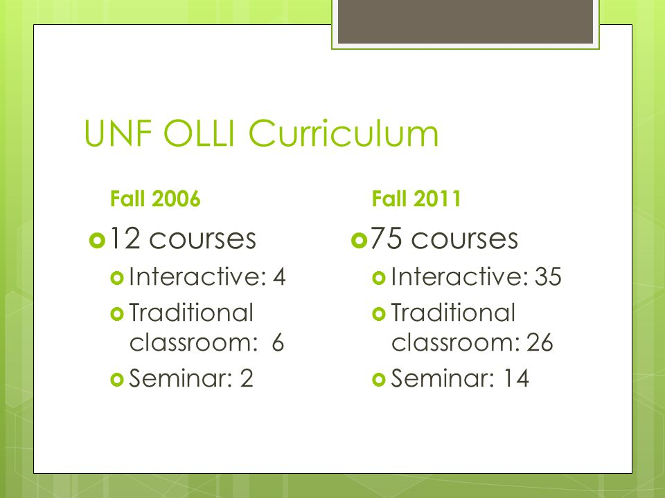 UNF OLLI Curriculum Fall 2006  12 courses  Interactive: 4  Traditional classroom: 6  Seminar: 2 Fall 2011  75 courses  Interactive: 35  Traditional classroom: 26  Seminar: 14