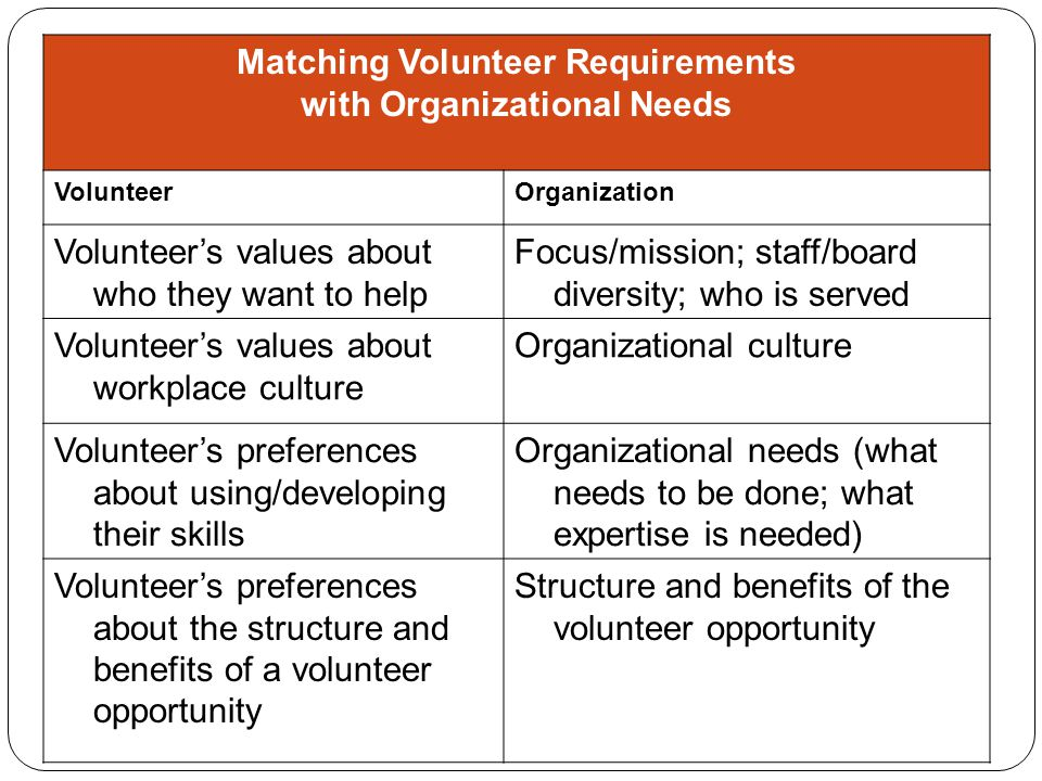 Matching Volunteer Requirements with Organizational Needs VolunteerOrganization Volunteer's values about who they want to help Focus/mission; staff/board diversity; who is served Volunteer's values about workplace culture Organizational culture Volunteer's preferences about using/developing their skills Organizational needs (what needs to be done; what expertise is needed) Volunteer's preferences about the structure and benefits of a volunteer opportunity Structure and benefits of the volunteer opportunity
