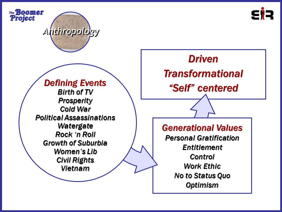 Driven Transformational Self centered Driven Transformational Self centered Generational Values Personal Gratification Entitlement Control Work Ethic No to Status Quo Optimism Generational Values Personal Gratification Entitlement Control Work Ethic No to Status Quo Optimism Defining Events Birth of TV Prosperity Cold War Political Assassinations Watergate Rock 'n Roll Growth of Suburbia Women's Lib Civil Rights Vietnam Defining Events Birth of TV Prosperity Cold War Political Assassinations Watergate Rock 'n Roll Growth of Suburbia Women's Lib Civil Rights Vietnam Anthropology