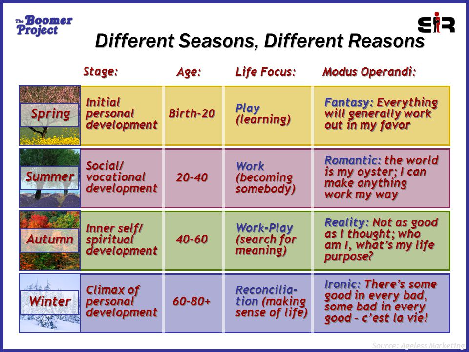 Different Seasons, Different Reasons Social/ vocational development 20-40 Work (becoming somebody) Romantic: the world is my oyster; I can make anything work my way Inner self/ spiritual development 40-60 Work-Play (search for meaning) Reality: Not as good as I thought; who am I, what's my life purpose.