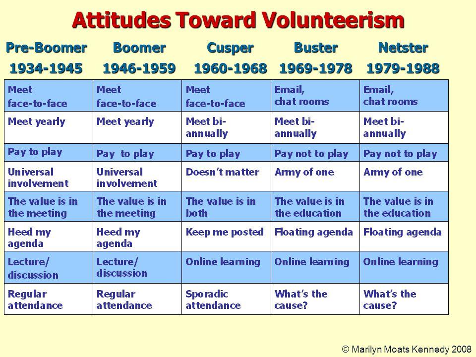 Attitudes Toward Volunteerism Pre-Boomer1934-1945Boomer1946-1959Cusper1960-1968Buster1969-1978Netster1979-1988 © Marilyn Moats Kennedy 2008