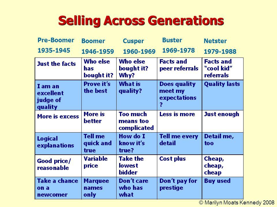 Selling Across Generations Pre-Boomer 1935-1945 Cusper 1960-1969 Buster 1969-1978 Netster 1979-1988 Boomer 1946-1959 © Marilyn Moats Kennedy 2008