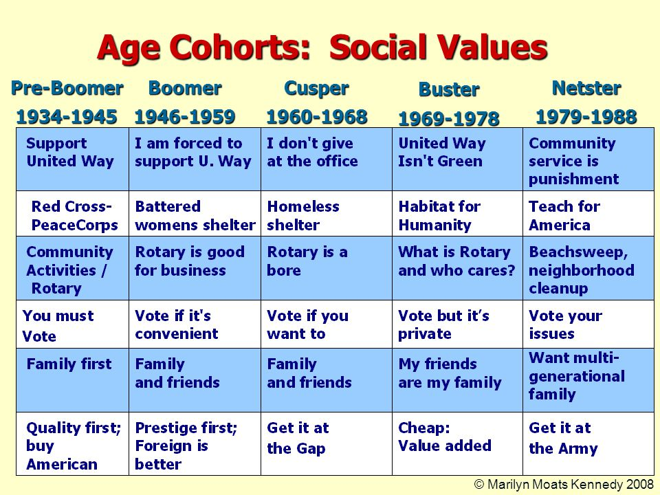 Age Cohorts: Social Values Pre-Boomer1934-1945Boomer1946-1959Cusper1960-1968Buster1969-1978Netster1979-1988 © Marilyn Moats Kennedy 2008