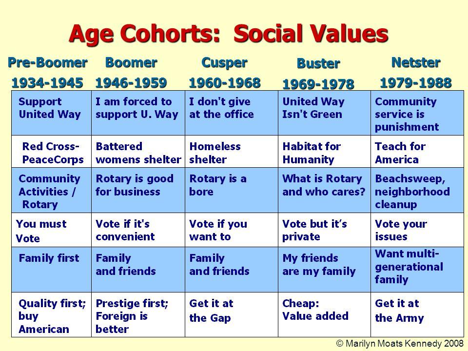 Motivation Across Age Cohorts Pre-Boomer1934-1945Boomer1946-1959Cusper1960-1968Buster1969-1978Netster1978-1988