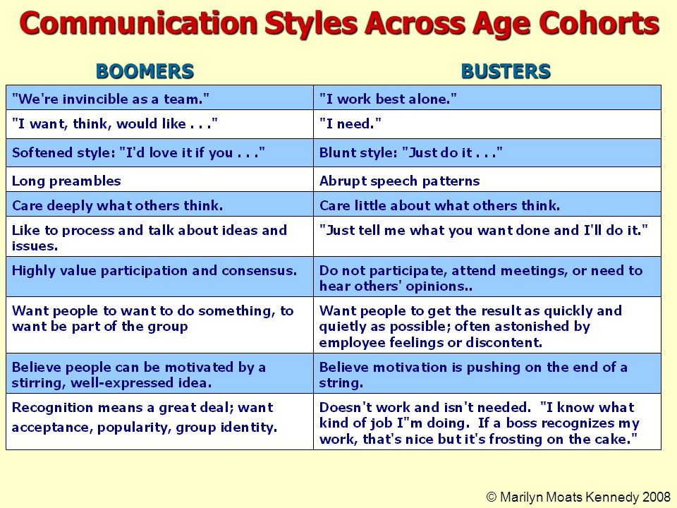 Communication Styles Across Age Cohorts BOOMERSBUSTERS © Marilyn Moats Kennedy 2008