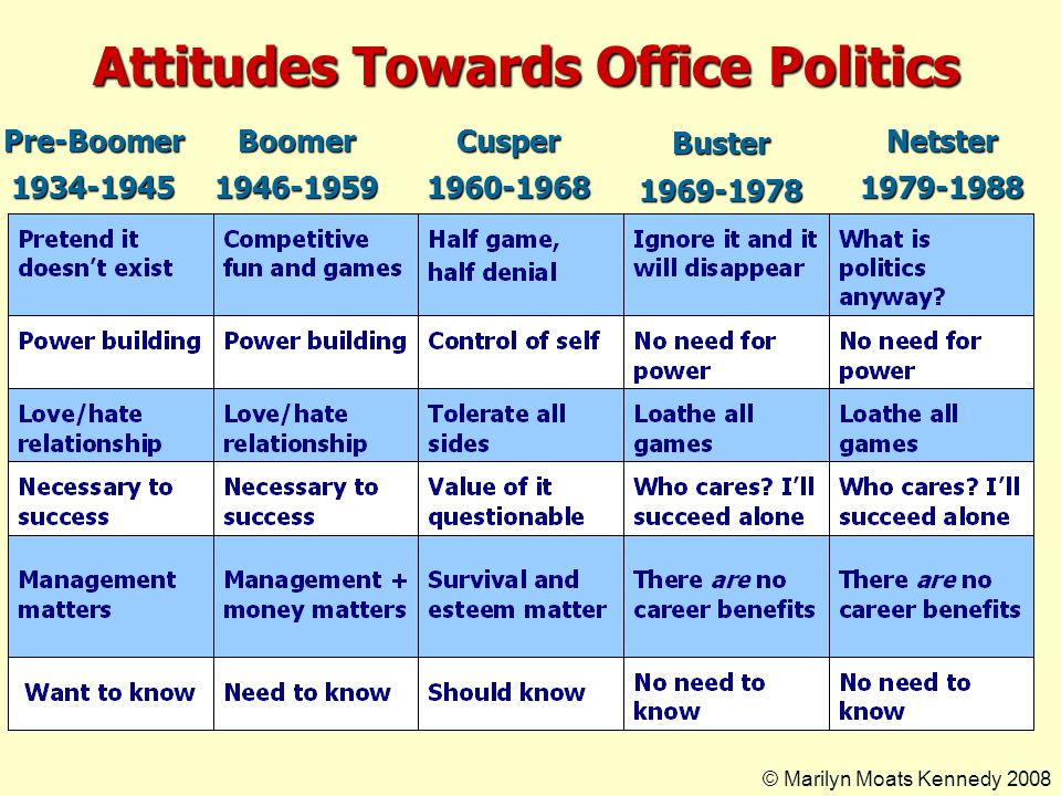 Attitudes Towards Office Politics Pre-Boomer1934-1945Boomer1946-1959Cusper1960-1968Buster1969-1978Netster1979-1988 © Marilyn Moats Kennedy 2008