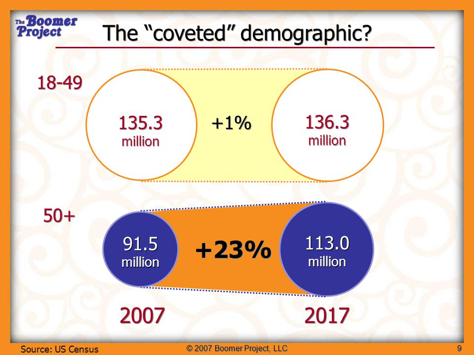 © 2007 Boomer Project, LLC9 The coveted demographic.