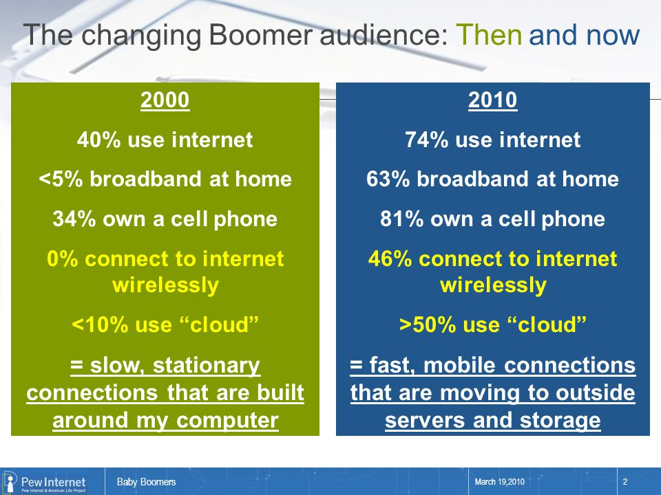 "Baby Boomers March 19,20102 2000 40% use internet <5% broadband at home 34% own a cell phone 0% connect to internet wirelessly <10% use ""cloud"" = slow"