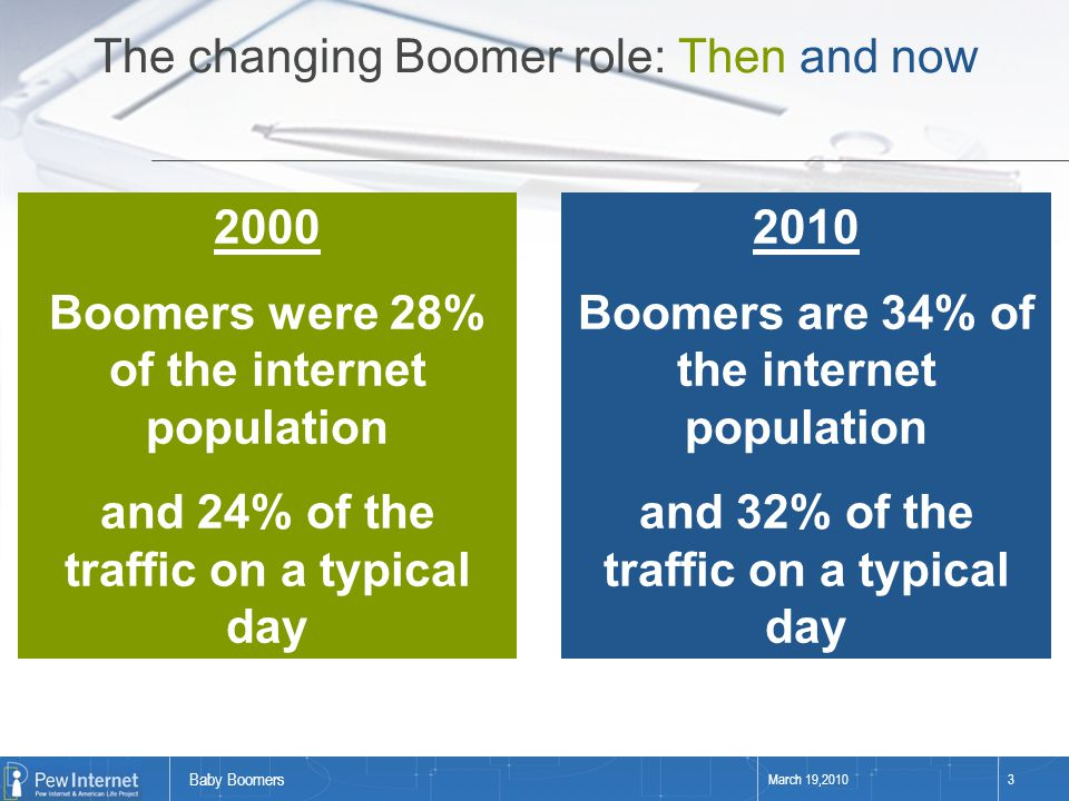 Baby Boomers March 19,20103 2000 Boomers were 28% of the internet population and 24% of the traffic on a typical day 2010 Boomers are 34% of the inter