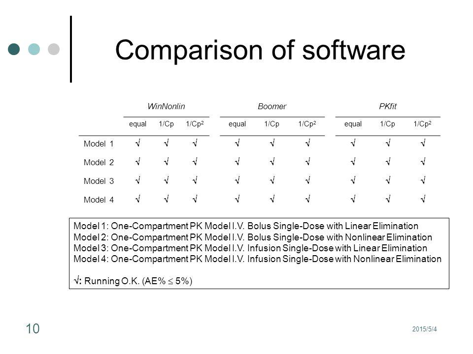 2015/5/4 10 Comparison of software WinNonlinBoomerPKfit equal1/Cp1/Cp 2 equal1/Cp1/Cp 2 equal1/Cp1/Cp 2 Model 1  Model 2  Model 3  Model 4  Model 1: One-Compartment PK Model I.V.