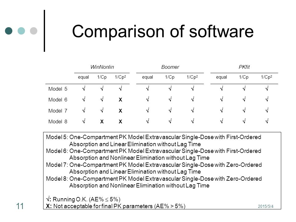 2015/5/4 11 Comparison of software WinNonlinBoomerPKfit equal1/Cp1/Cp 2 equal1/Cp1/Cp 2 equal1/Cp1/Cp 2 Model 5  Model 6  X  Model 7  X  Model 8  XX  Model 5: One-Compartment PK Model Extravascular Single-Dose with First-Ordered Absorption and Linear Elimination without Lag Time Model 6: One-Compartment PK Model Extravascular Single-Dose with First-Ordered Absorption and Nonlinear Elimination without Lag Time Model 7: One-Compartment PK Model Extravascular Single-Dose with Zero-Ordered Absorption and Linear Elimination without Lag Time Model 8: One-Compartment PK Model Extravascular Single-Dose with Zero-Ordered Absorption and Nonlinear Elimination without Lag Time  : Running O.K.