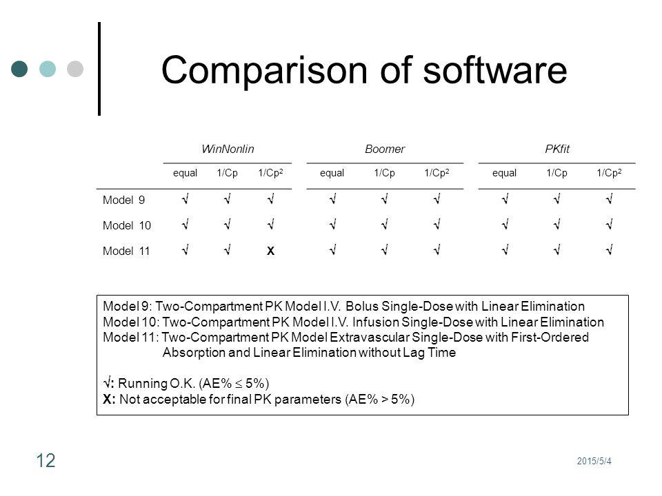 2015/5/4 12 Comparison of software WinNonlinBoomerPKfit equal1/Cp1/Cp 2 equal1/Cp1/Cp 2 equal1/Cp1/Cp 2 Model 9  Model 10  Model 11  X  Model 9: Two-Compartment PK Model I.V.