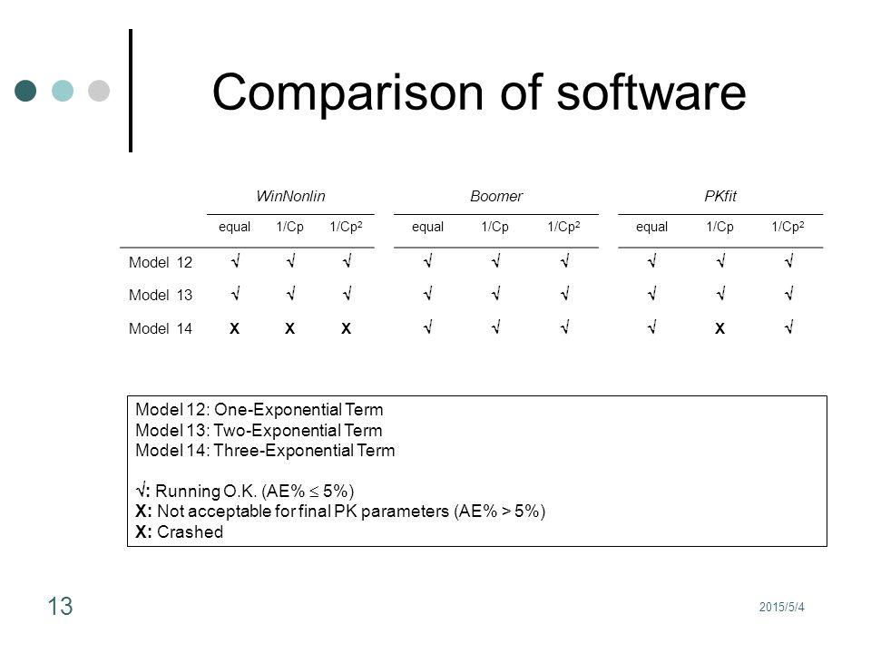 2015/5/4 13 Comparison of software WinNonlinBoomerPKfit equal1/Cp1/Cp 2 equal1/Cp1/Cp 2 equal1/Cp1/Cp 2 Model 12  Model 13  Model 14XXX  X  Model 12: One-Exponential Term Model 13: Two-Exponential Term Model 14: Three-Exponential Term  : Running O.K.