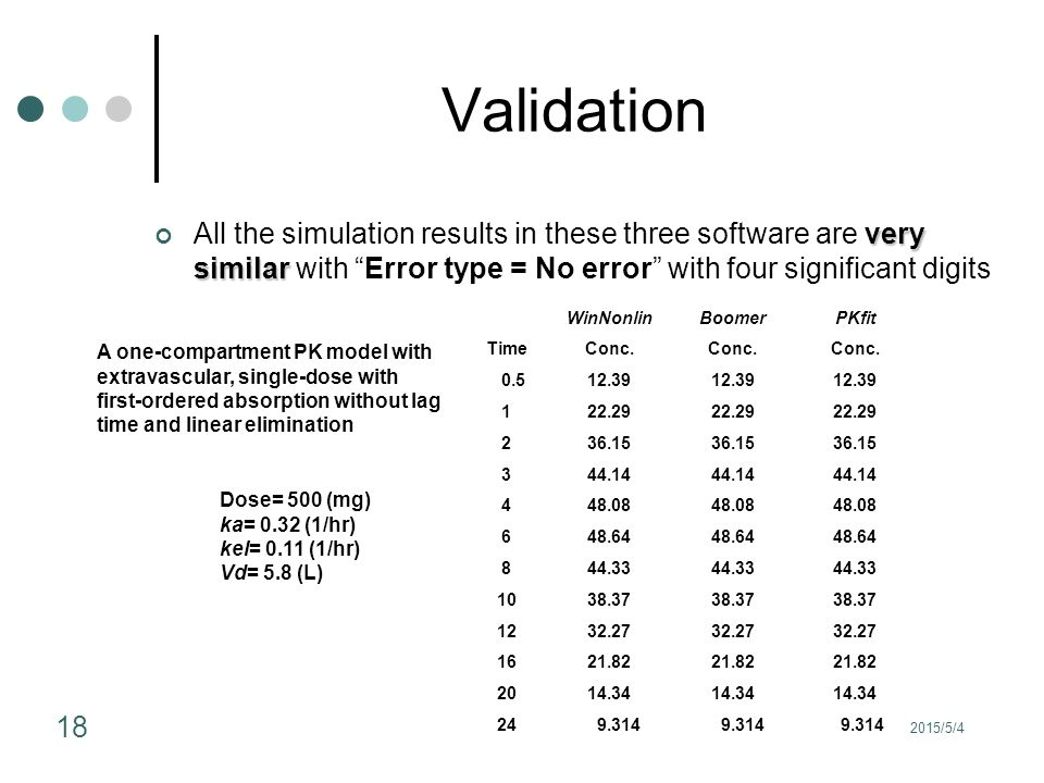 "2015/5/4 18 Validation very similar All the simulation results in these three software are very similar with ""Error type = No error"" with four signifi"