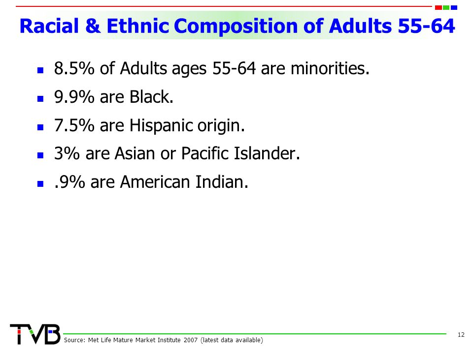 Racial & Ethnic Composition of Adults 55-64 8.5% of Adults ages 55-64 are minorities.
