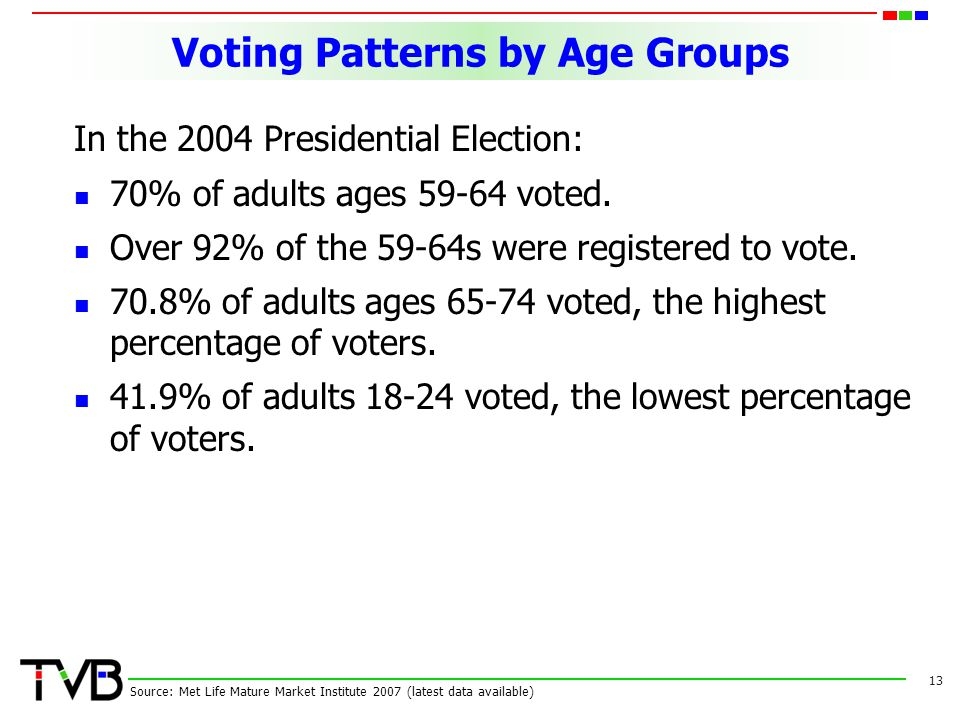 Voting Patterns by Age Groups In the 2004 Presidential Election: 70% of adults ages 59-64 voted.