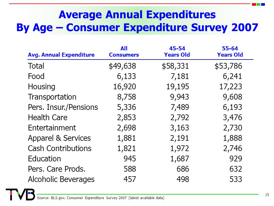 Average Annual Expenditures By Age – Consumer Expenditure Survey 2007 15 Source: BLS.gov, Consumer Expenditure Survey 2007 (latest available data) Total $49,638$58,331$53,786 Food 6,1337,1816,241 Housing 16,92019,19517,223 Transportation8,7589,9439,608 Pers.