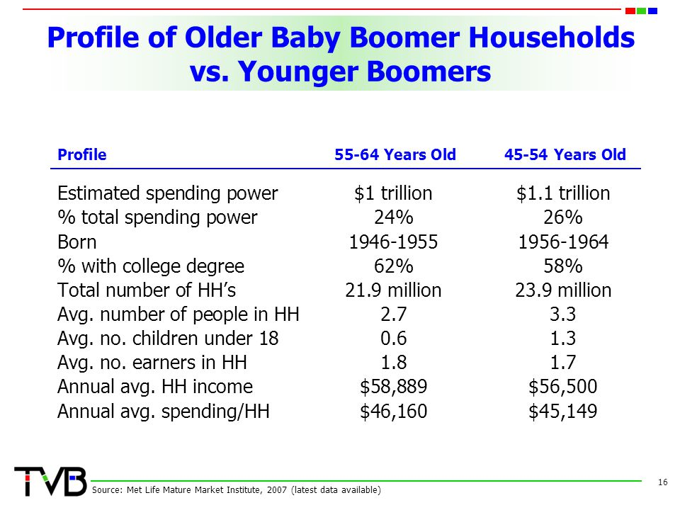 Profile of Older Baby Boomer Households vs.