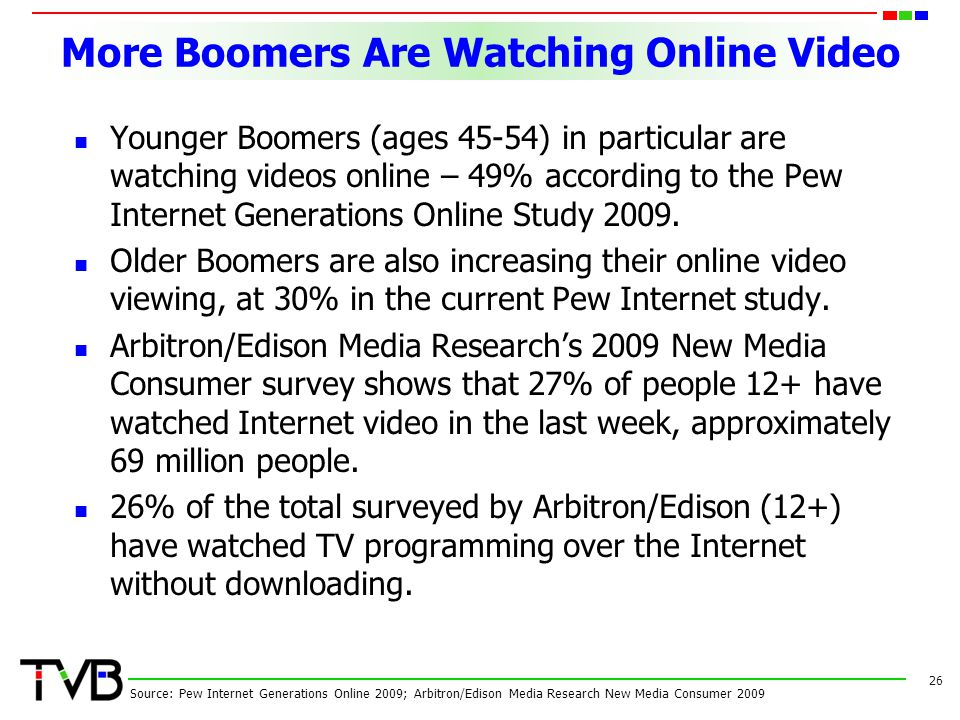 More Boomers Are Watching Online Video Younger Boomers (ages 45-54) in particular are watching videos online – 49% according to the Pew Internet Generations Online Study 2009.