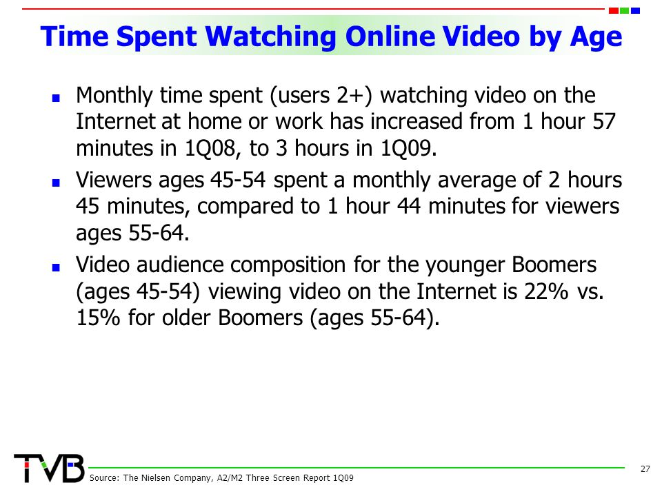Time Spent Watching Online Video by Age Monthly time spent (users 2+) watching video on the Internet at home or work has increased from 1 hour 57 minutes in 1Q08, to 3 hours in 1Q09.