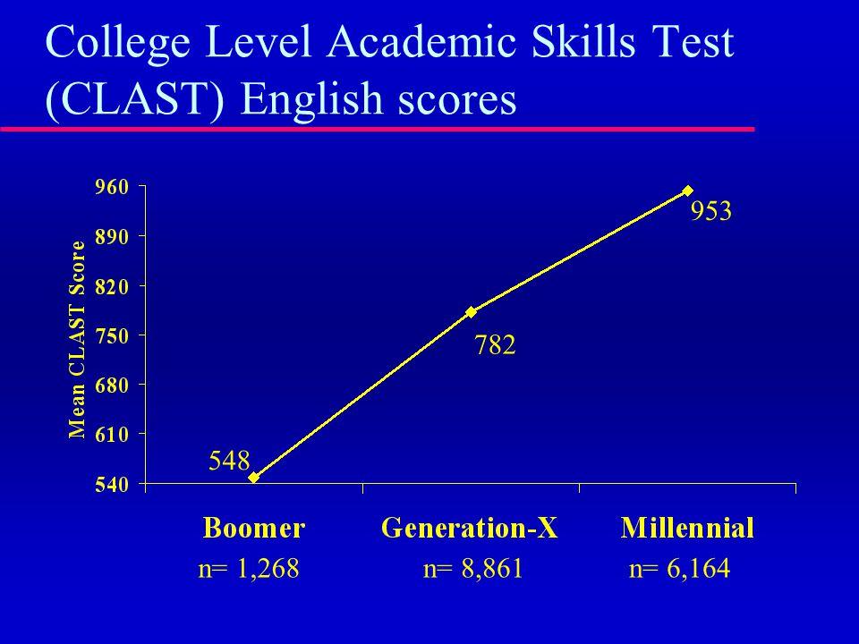 College Level Academic Skills Test (CLAST) English scores n= 1,268n= 8,861n= 6,164 548 782 953