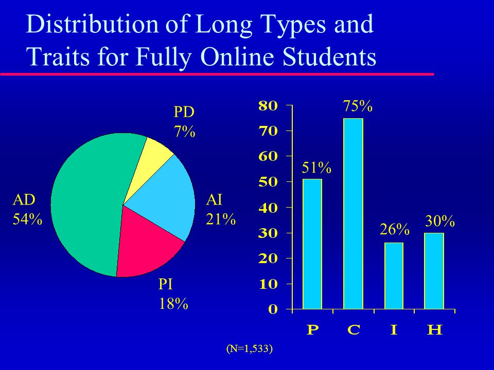 Distribution of Long Types and Traits for Fully Online Students AI 21% PI 18% AD 54% PD 7% 51% 75% 26% 30% (N=1,533)